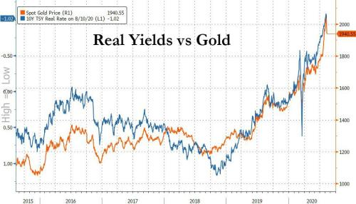 """Why The Gold & Bitcoin Surge Is Just Starting: """"Real Yields Will Be Negative Until The Financial System Collapses"""""""