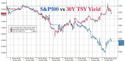 «Самый большой шок VaR в истории»: вот причина, по которой безумные движения рынка в одной диаграмме 4