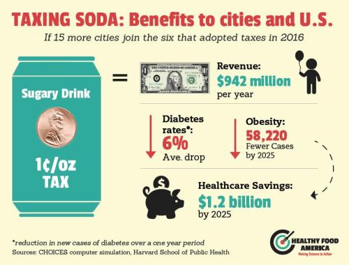 D.C. Considers 1.5C-Per-Ounce Soda Excise Tax One Week After Implementing 2% Soft Drink Sales Tax