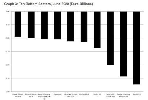 European Funds Post Stunning 5 Billion In Trading Losses For First Half Of 2020