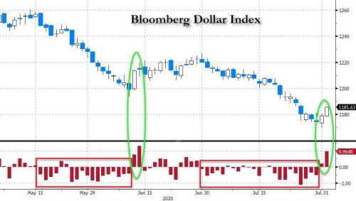 Shorts Crushed As Dollar Surges, Euro Tumbles In Violent Trend Reversal