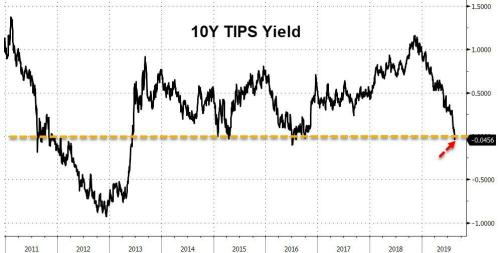 Bond Yields Crash To Record Lows, Stocks Barely Bounce After Bloodbath