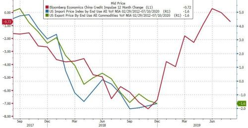 Despite Tariff Tantrum, Import/Export Prices Tumble For 5th Month In A Row