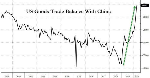 Дефицит торгового баланса США увеличился в связи с рекордным падением экспорта 3