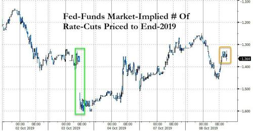 """Stocks & Bond Yields Rise Modestly After Powell Unveils """"Not QE"""""""