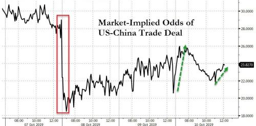 After Overnight Chaos, Trump Trade Tweet Sparks Stock Buying-Panic