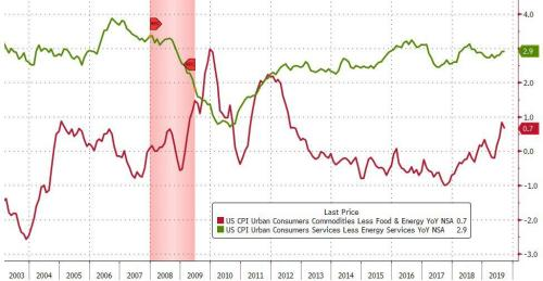 US Consumer Price Growth Slows As Used-Car Prices Plunge