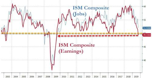 ISM Services Catches Manufacturing's Cold - Tumbles To Weakest Since 2016