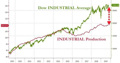 US Industrial Production Shrinks YoY For First Time Since Trump Elected