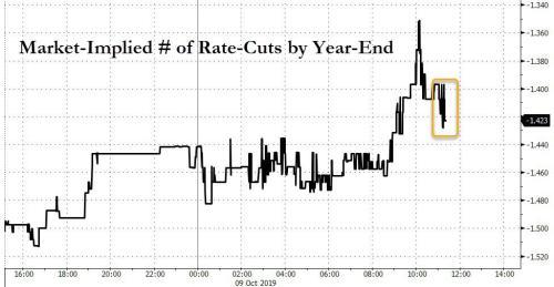 Market Initially Shrugs At Hawkish Fed Minutes