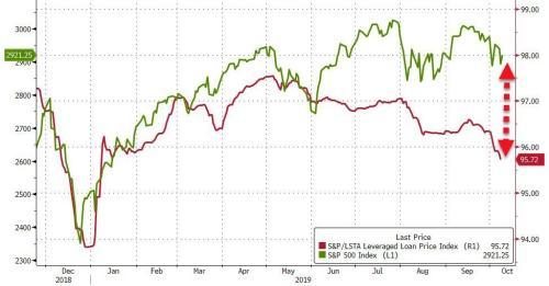 "Debt Market Suffering ""Quiet Meltdown"" As Billions In Loans Are Suddenly Crashing"