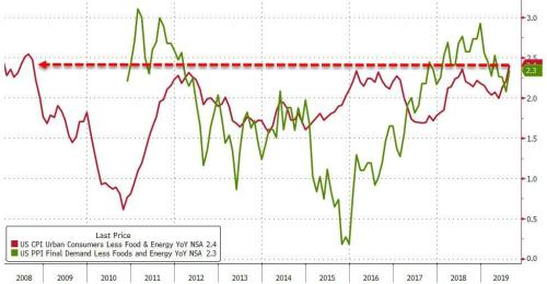 Core Consumer Prices Surge At Fastest Rate Since 2008