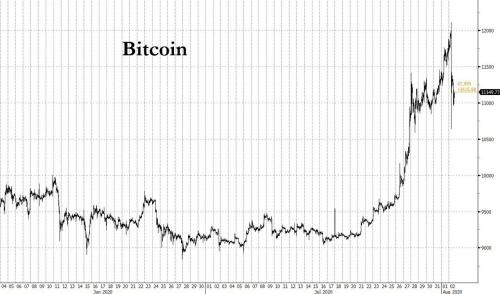 """Bitcoin Hits 1 Year High Then Plummets After """"Someone"""" Liquidates  Billion In Seconds To Hammer Price"""