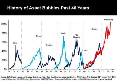 Here We Go Again: When Bubbles Pop, Only The First Sellers Avoid Destruction
