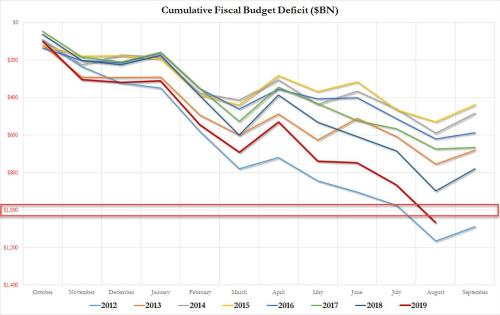 US Budget Deficit Hits  Trillion With One More Month Left In The Fiscal Year