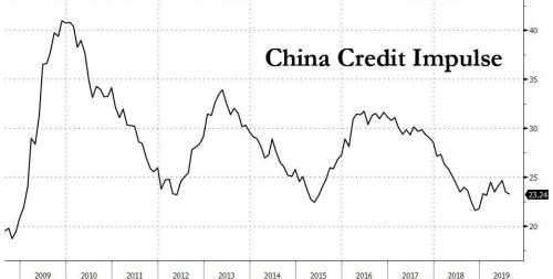 """""""Close To A Standstill"""": IMF Warns Global Growth Will Be Cut To Lowest Since Lehman"""