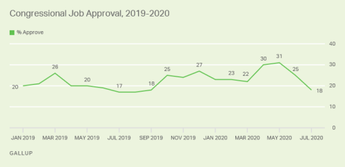 Congress' Approval Drops to 18%, Trump's Steady at 41%: Gallup