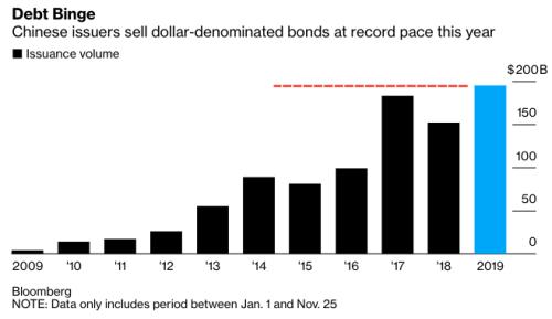 Una oferta de bonos en dólares sin precedentes de China podría ser inminente 2