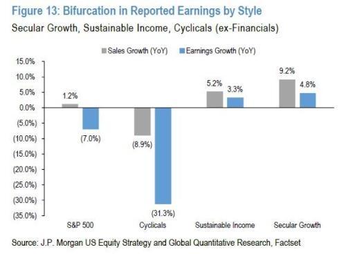 """A Market Of Just 5 Stocks"": Earnings Season Confirmed ""Winner-Take-All"" Phenomenon Is Accelerating"