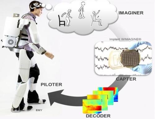 Watch Paralyzed Man Walk Thanks To Brain-Controlled Exoskeleton Suit