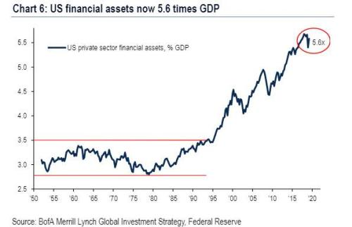 "According To Bank of America, This Is ""The Most Important Chart In The World"""