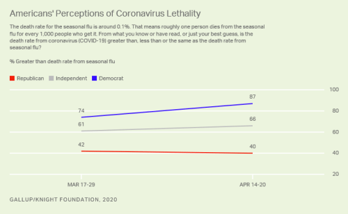 Republicans 10 Times More Likely Than Democrats To Say COVID-19 Death Count Is Overstated: Gallup