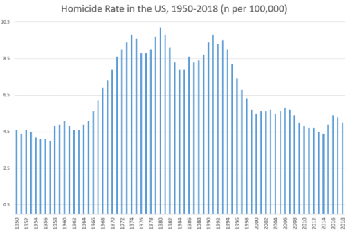 Homicides In The US Fall For Second Year As Murder-Rate Drops In 38 States