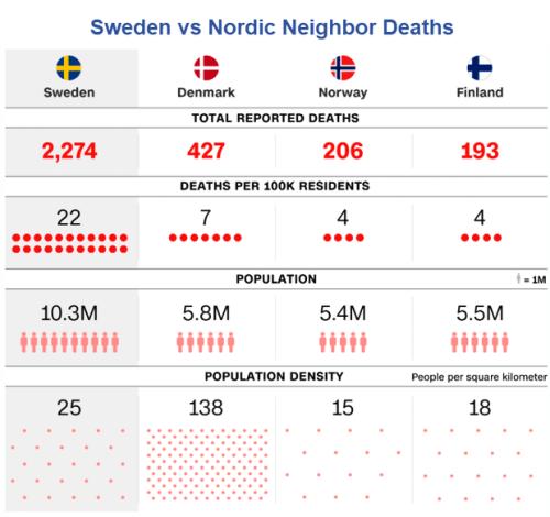 Обрабатывает ли Швеция COVID-19 неудачу или успех? 3