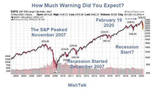 Какое предупреждение о рецессии вы ожидали? 2