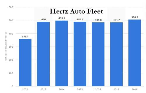 Where You Can Buy Hertz Cars At Huge Discounts