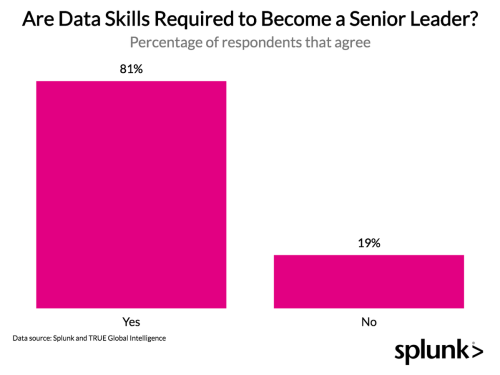 Which Data Skills Do You Need To Get Ahead In The Next 10 Years?
