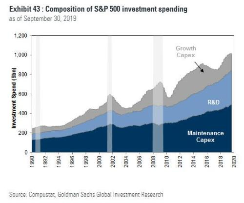 For The First Time Since The Crisis, Companies Spent More On Buybacks And Dividends Than They Earned...