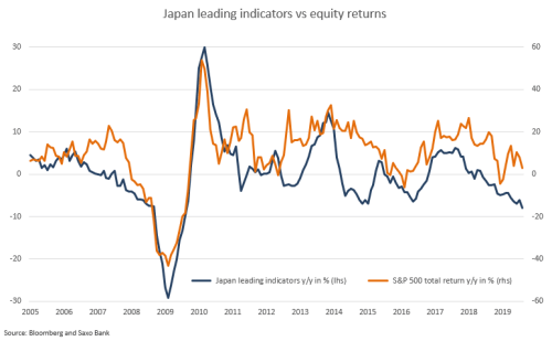 The Disconnect Between Equities And Macro Grows Wider