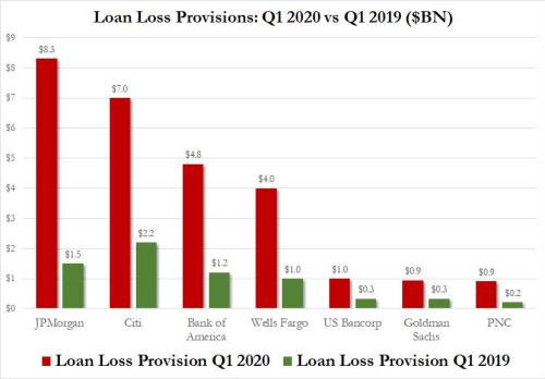 """US Banks On Hook For 0 Billion In """"Frozen Loans"""" As Millions Of Americans Skip Credit Card And Car Payments"""