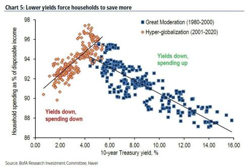 Here Is The Stunning Chart That Blows Up All Of Modern Central Banking