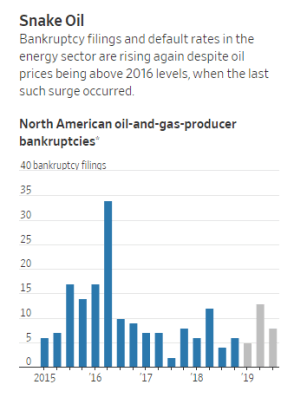Billionaires Are Licking Their Chops Over Distressed U.S. Oil And Gas Assets