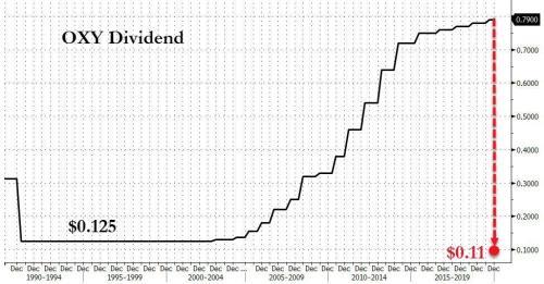 Aramco сокращает капитальные затраты на 10 миллиардов долларов, так как прибыль падает 2