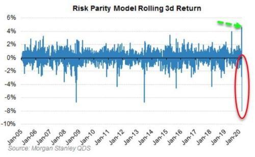 «Самый большой шок VaR в истории»: вот причина, по которой безумные движения рынка в одной диаграмме 3