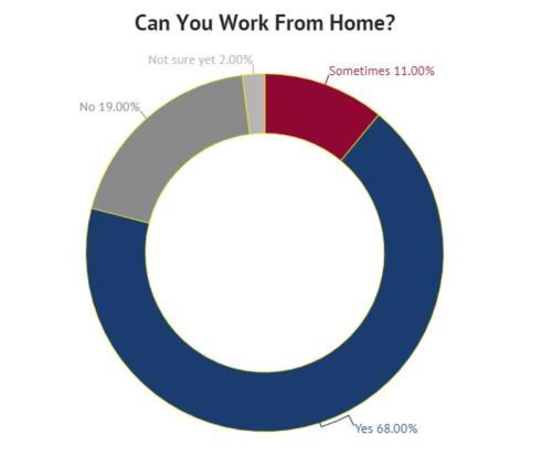 Половина американских рабочих будут работать из дома навсегда 2