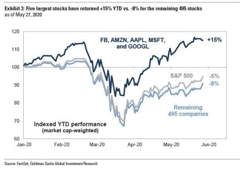 Buybacks Are Back: Here's Who Is Repurchasing The Most Stocks