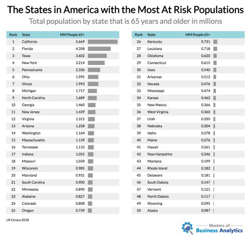 Места в Америке с наибольшим количеством «групп риска» для COVID-19 5