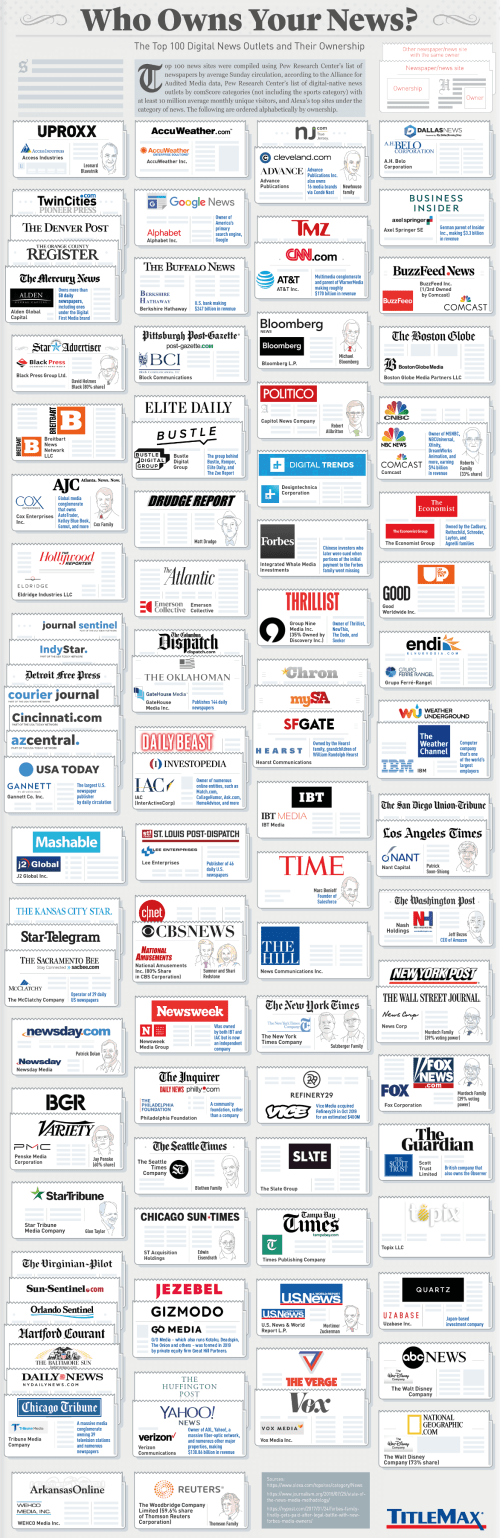 Who Owns Your Favorite News Media Outlet?