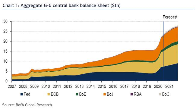 Central Bank Balance Sheets To Hit $28 Trillion Next Year ... 2