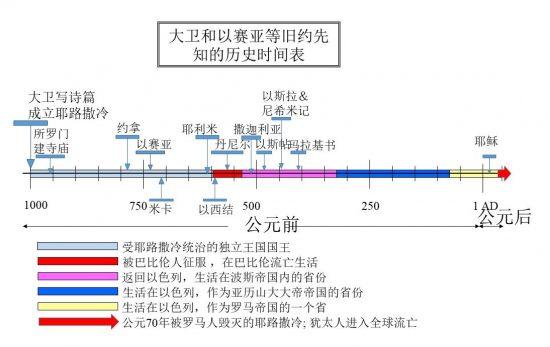 以赛亚在历史时间表中显示。 他生活在大卫国王统治期间