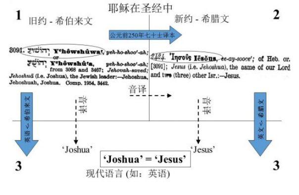 """'约书亚'='耶稣', 两者都来自希伯莱名字""""Yhowshuwa"""""""