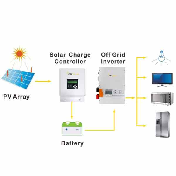 60 amp mppt solar charge controller