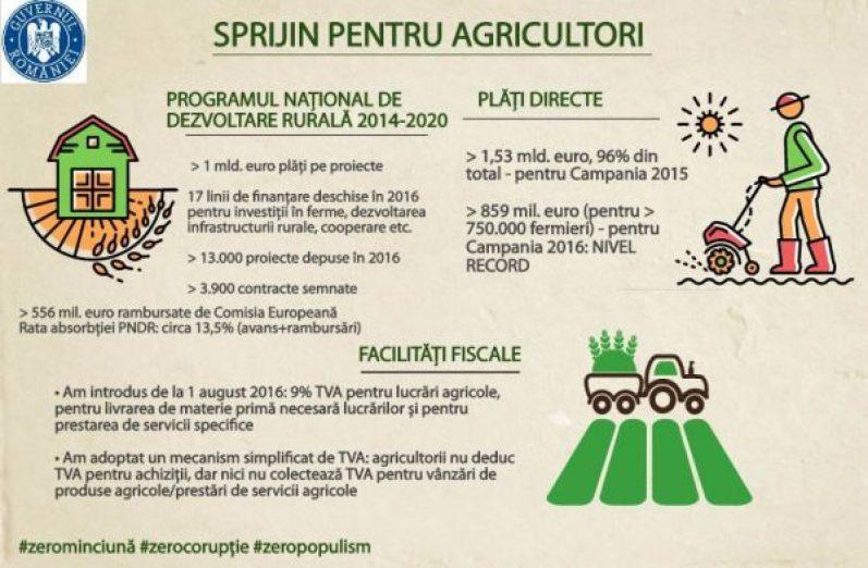 ciolos-agricultura1