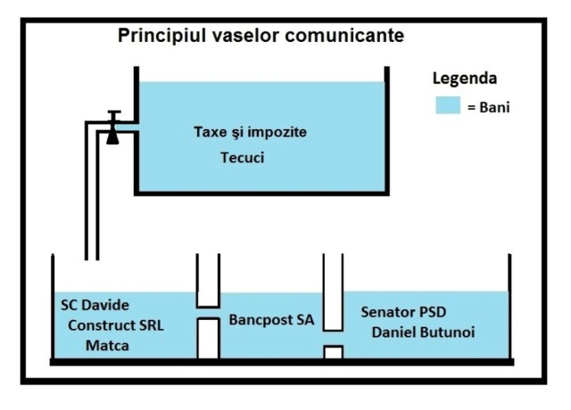 Principiul vaselor comunicante Tecuci
