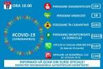 Informare privind evoluţia răspândirii infecţiilor cu coronavirus la nivel naţional