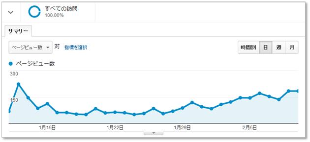 ブログが成長をしてきたと感じてきました!!